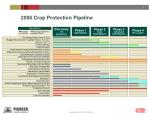2006 Crop Protection Pipeline