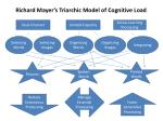 Richard Mayer's Triarchic Model of Cognitive Load