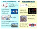 Fission is the release of energy by splitting heavy nuclei such as Uranium-235 and Plutonium-239