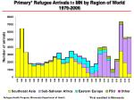 Primary* Refugee Arrivals to MN by Region of World 1979-2006