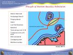 Principles of Maritime Boundary Delimitation