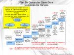 Plan De Ganancias Gano Excel En Escala De Rangos