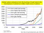 Global carbon emissions from the burning of fossil fuels & the manufacture of cement (in million metric tons of carb