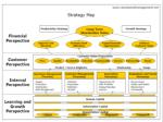 Strategy Map: Capture a Cause Effect Relationship from the Bottom Up