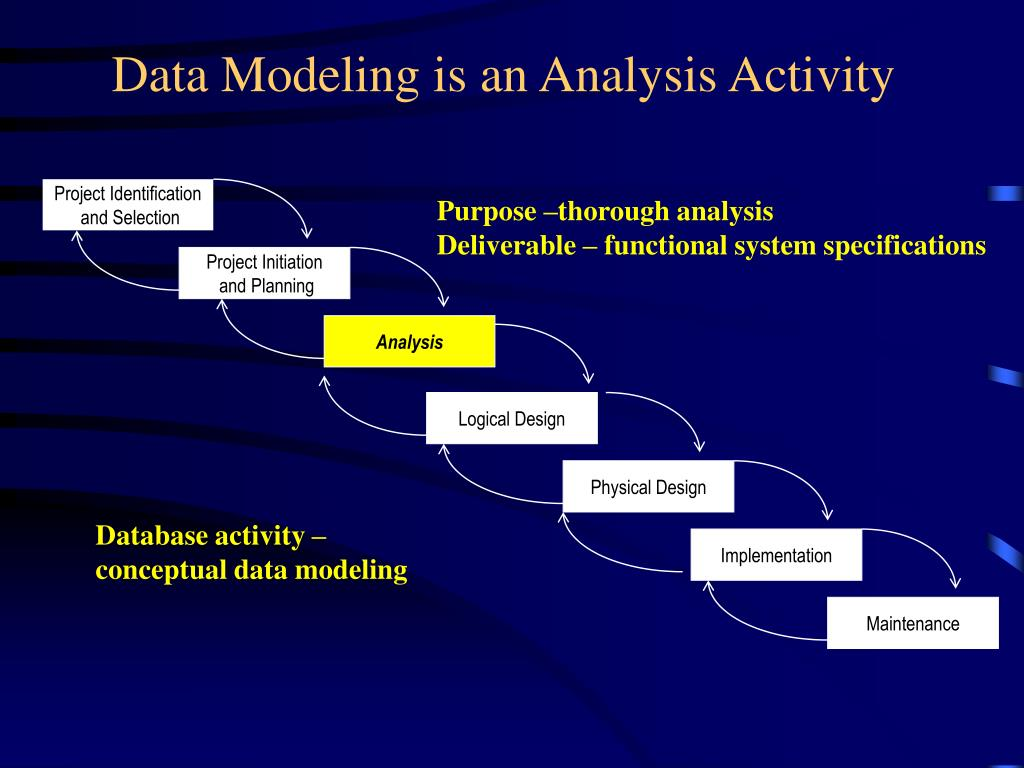 data modeling is an analysis activity l.