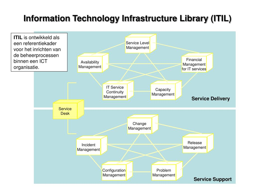 information technology infrastructure library itil l.
