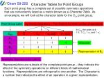 Character Tables for Point Groups