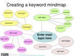 Creating a keyword mindmap