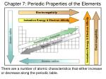 Chapter 7: Periodic Properties of the Elements