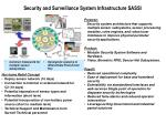 Security and Surveillance System Infrastructure SASSI