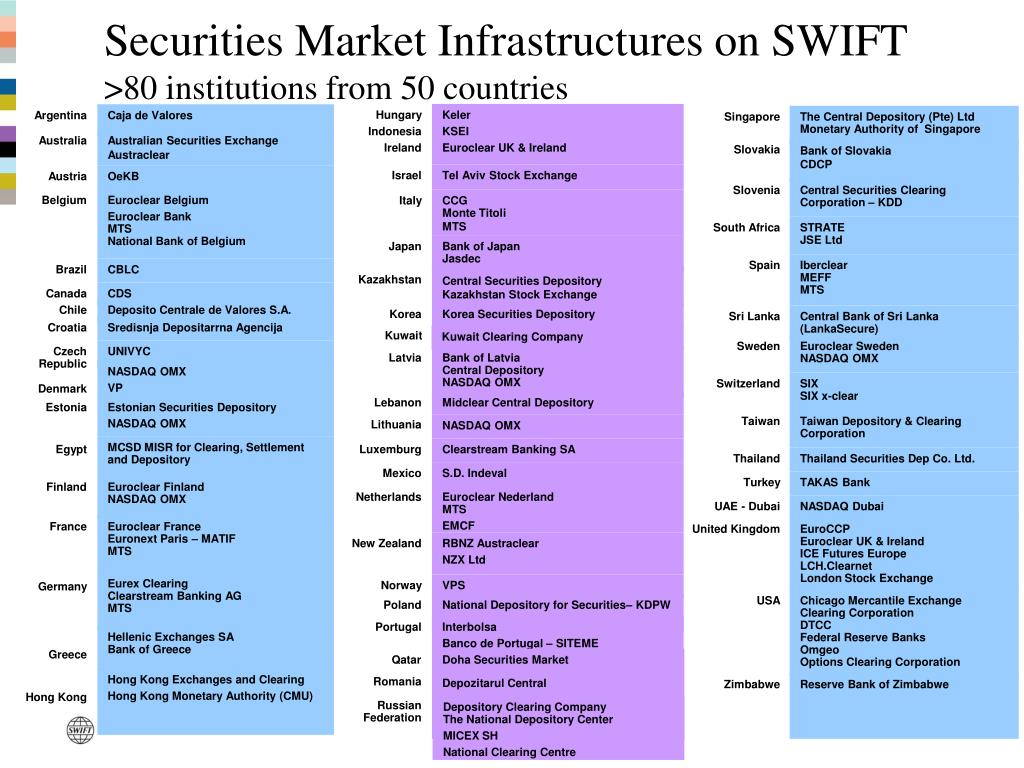 securities market infrastructures on swift 80 institutions from 50 countries l.